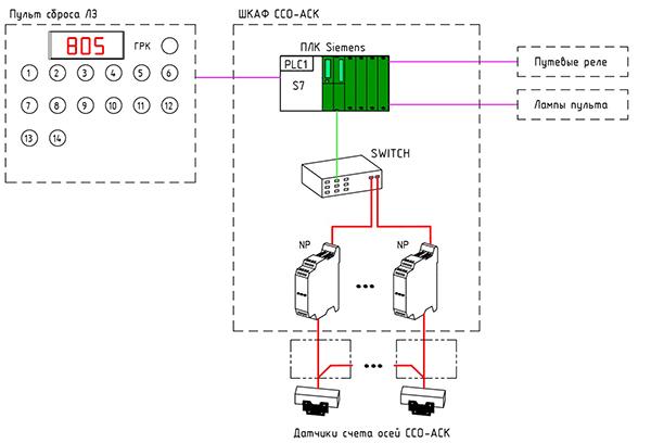 SSO_ASC_struct